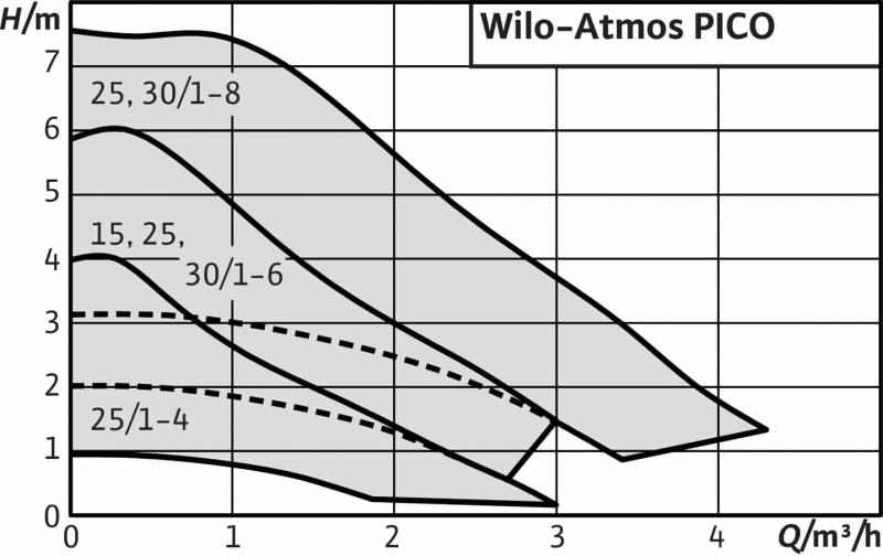 Характеристики Wilo Atmos PICO